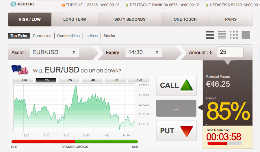 Canada binary options brokers